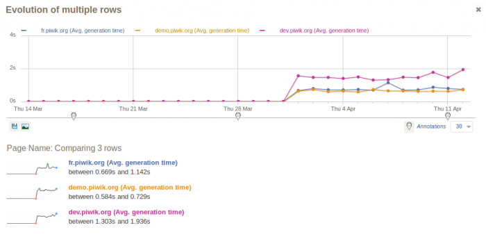 Comparing-Site-speed-and-load-time-of-three-websites-over-time-700x341