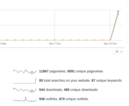 Visitors-Overview-shows-site-search