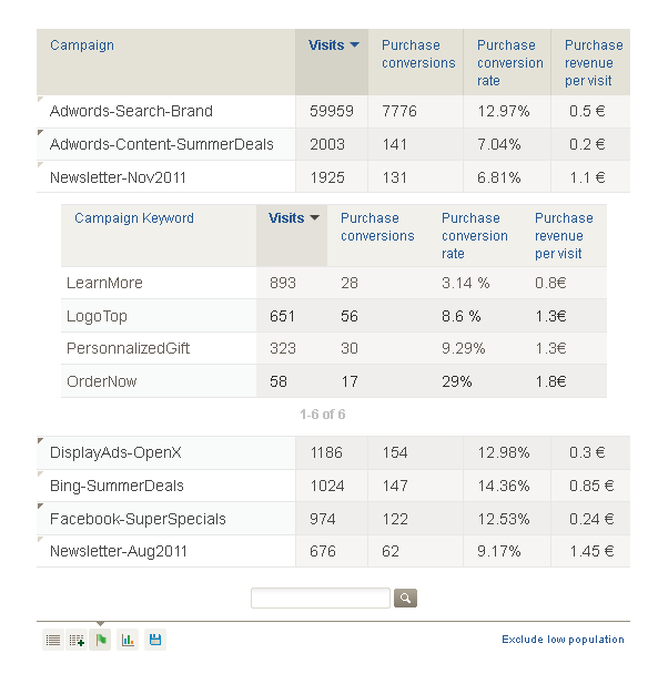 Analytics-Campaigns-with-keywords